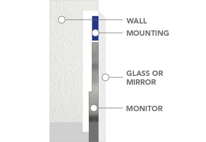 In-Wall Mounting Recessed.